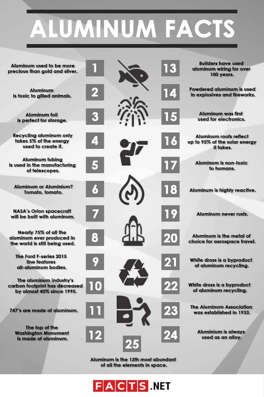 Aluminum Facts Infographics