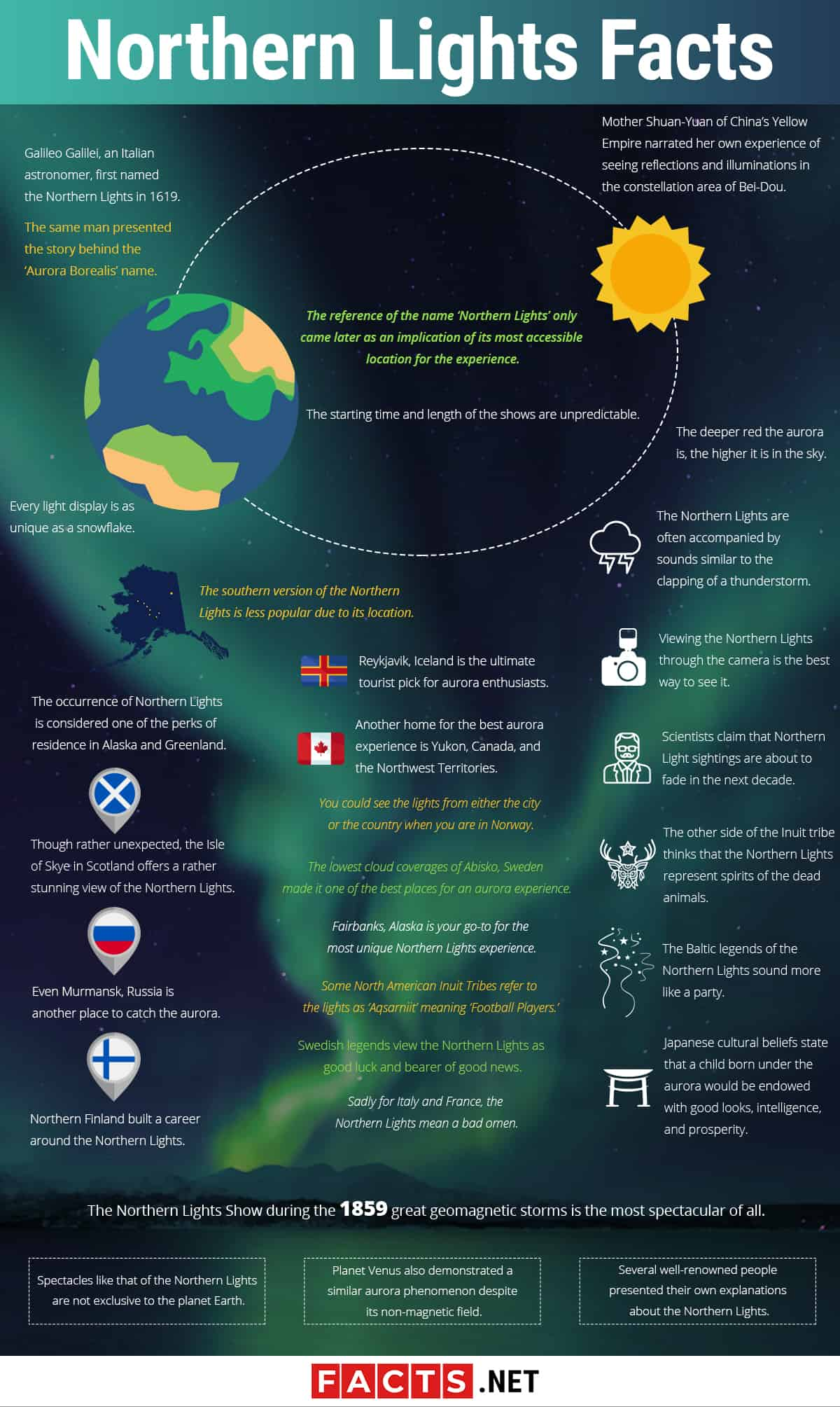 Northern lights Facts Infographics