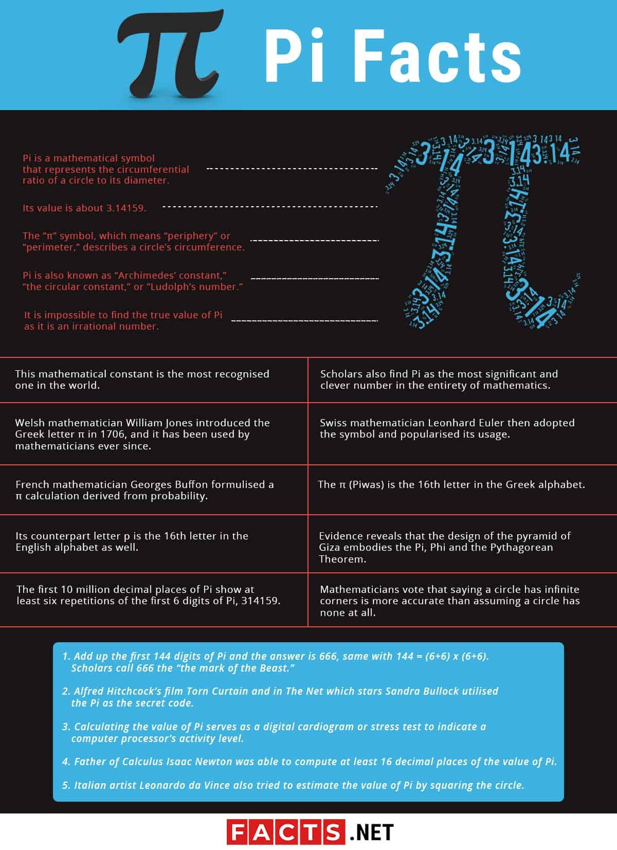 Pi Facts Infographics