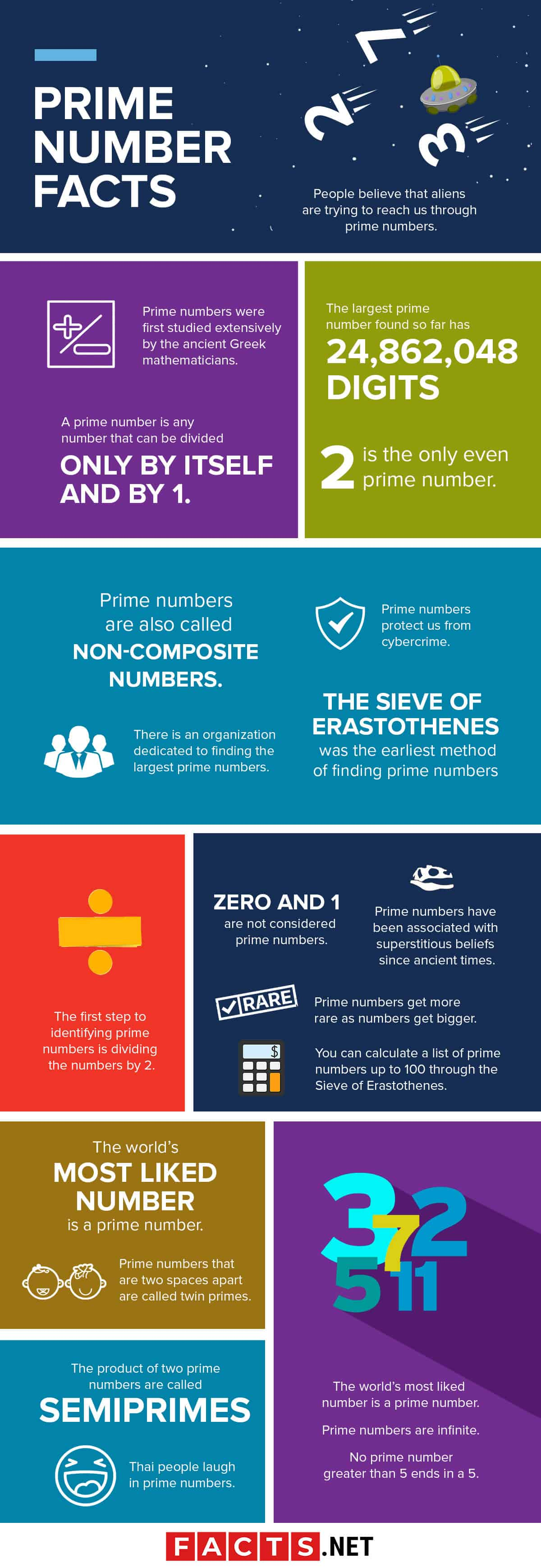 Prime Numbers Facts Infographics