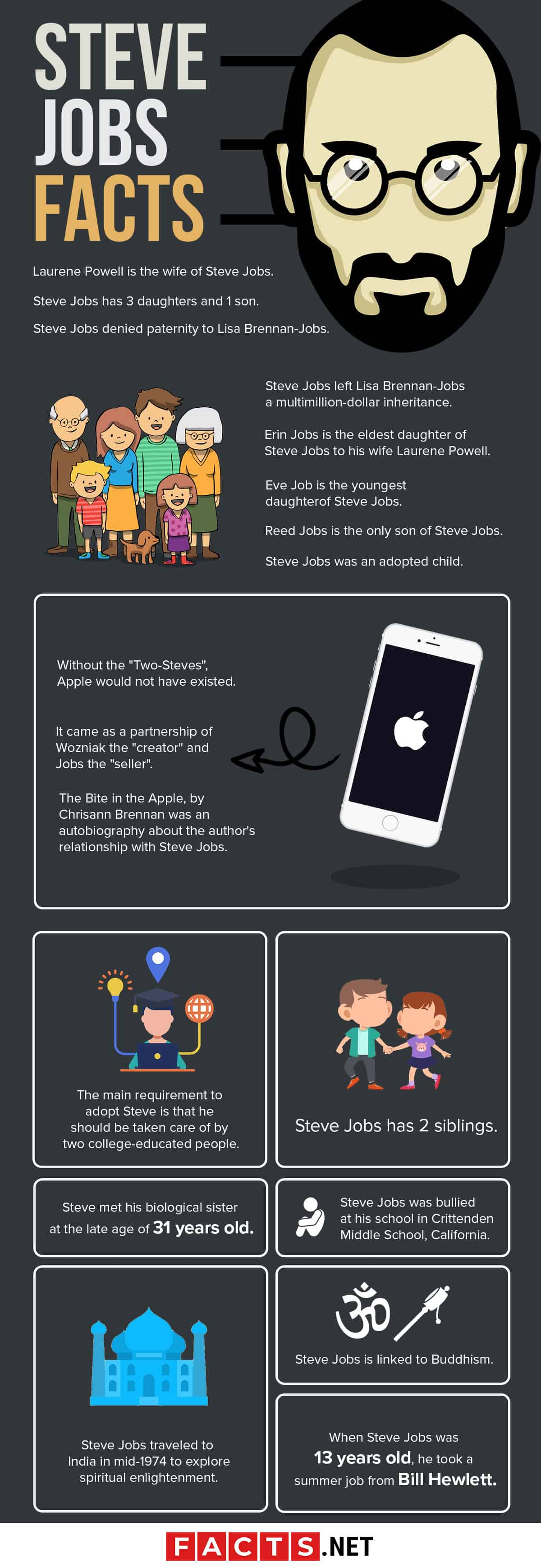 Steve Jobs Facts Infographics