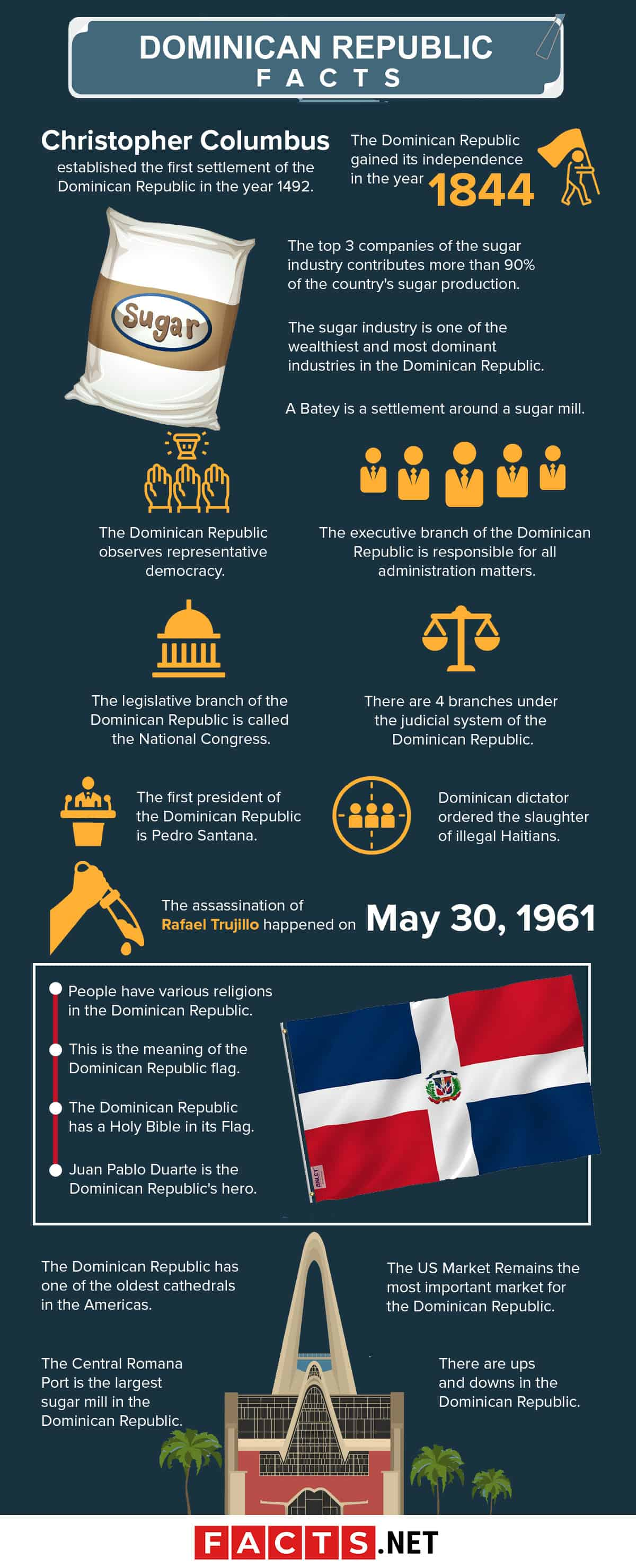 Dominican Republic Facts Infographics