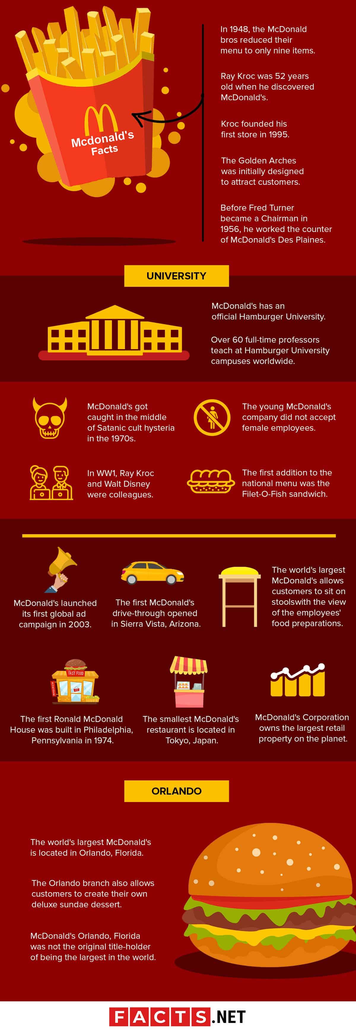 McDonald's Facts Infographics