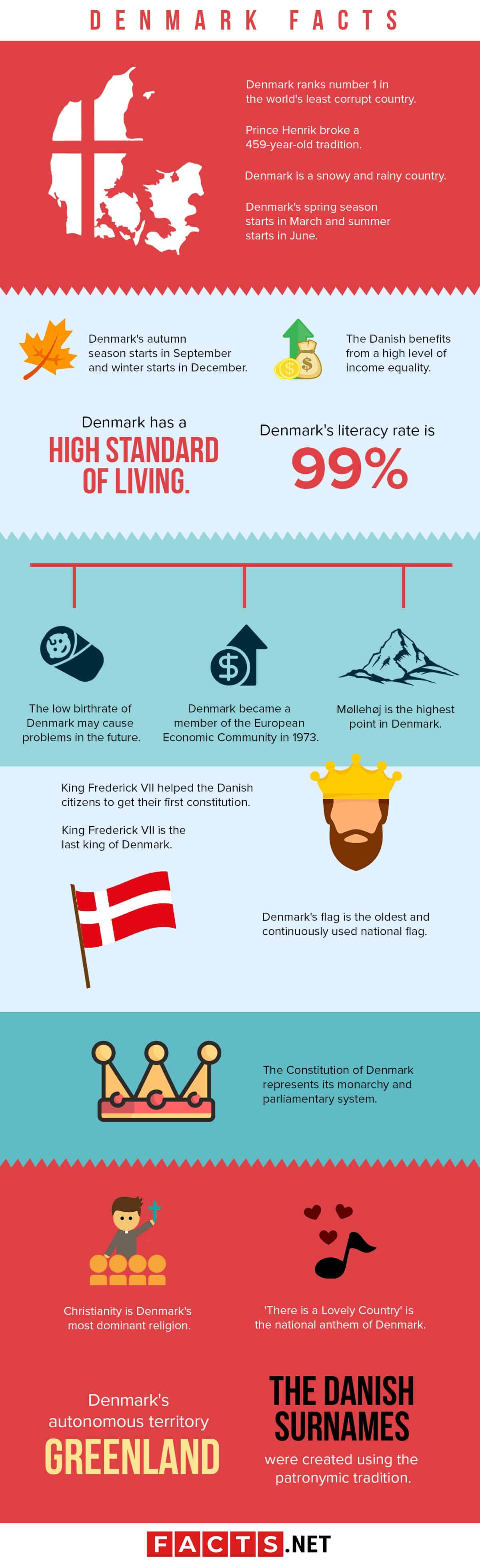 Denmark Facts Infographics