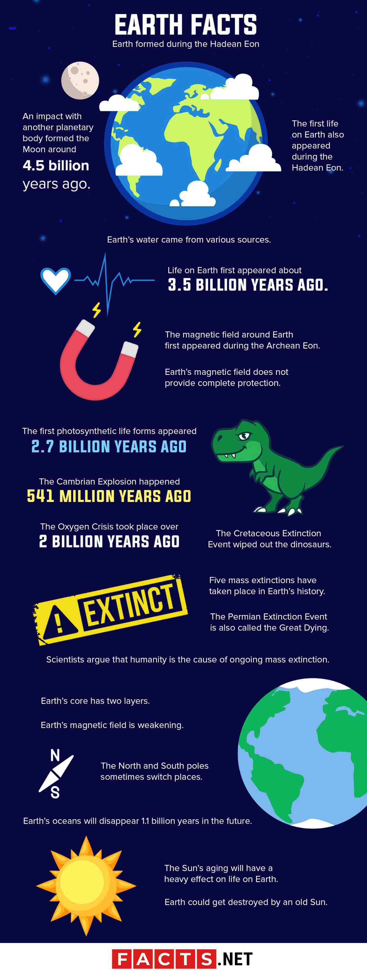 Earth Facts Infographics