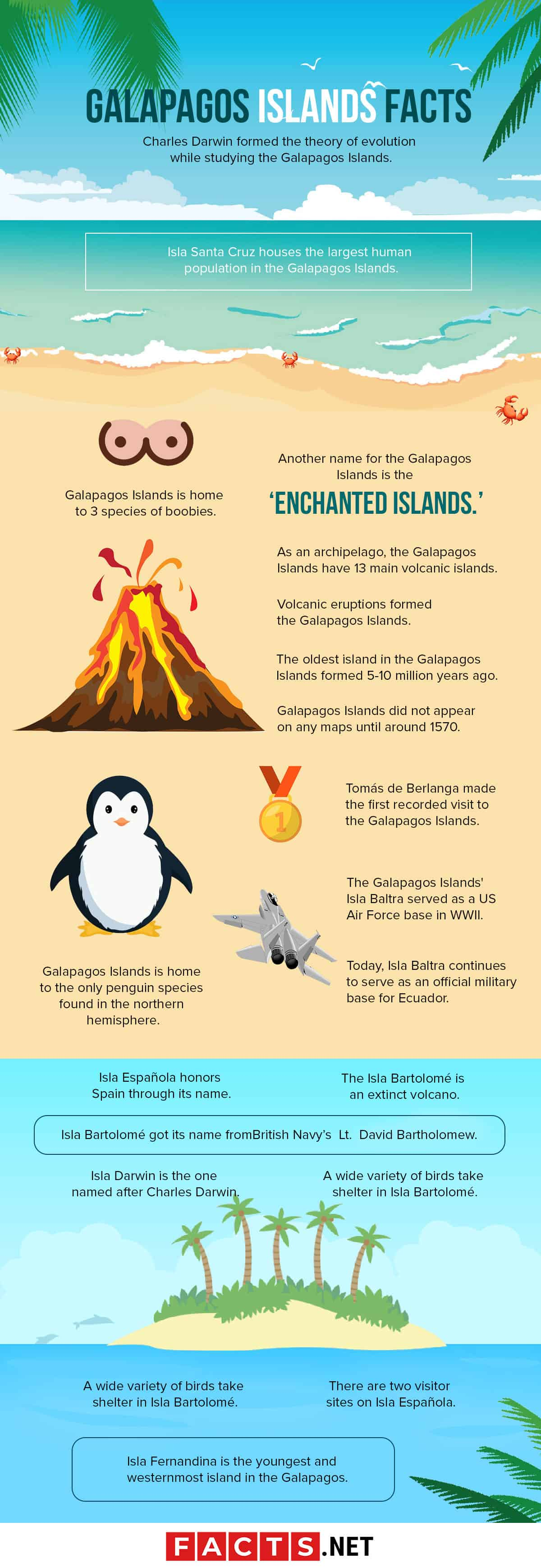 Galapagos Islands Facts Infographics