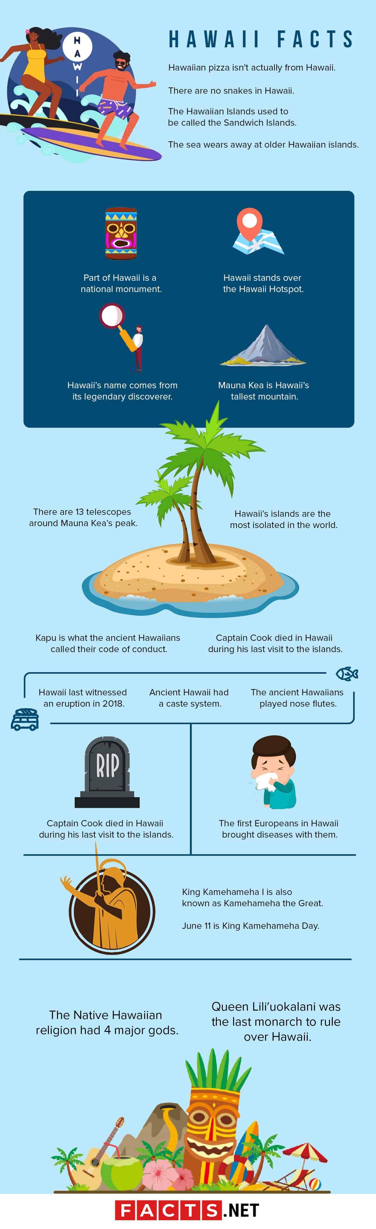 Hawaii Facts Infographics