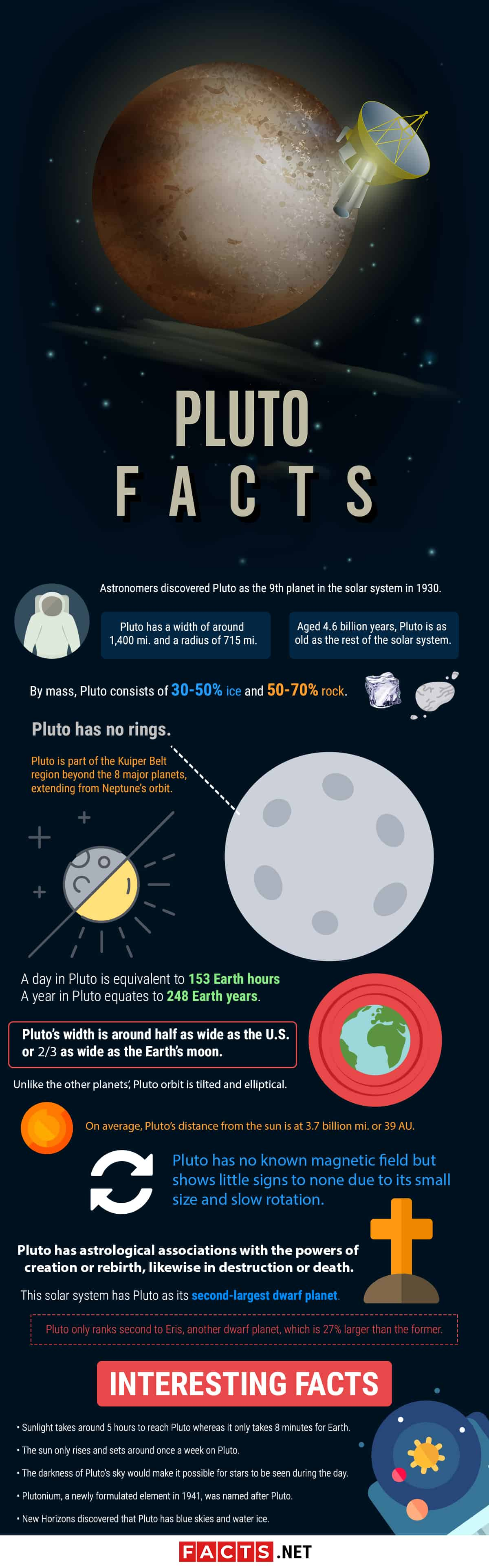 Pluto Facts Infographics