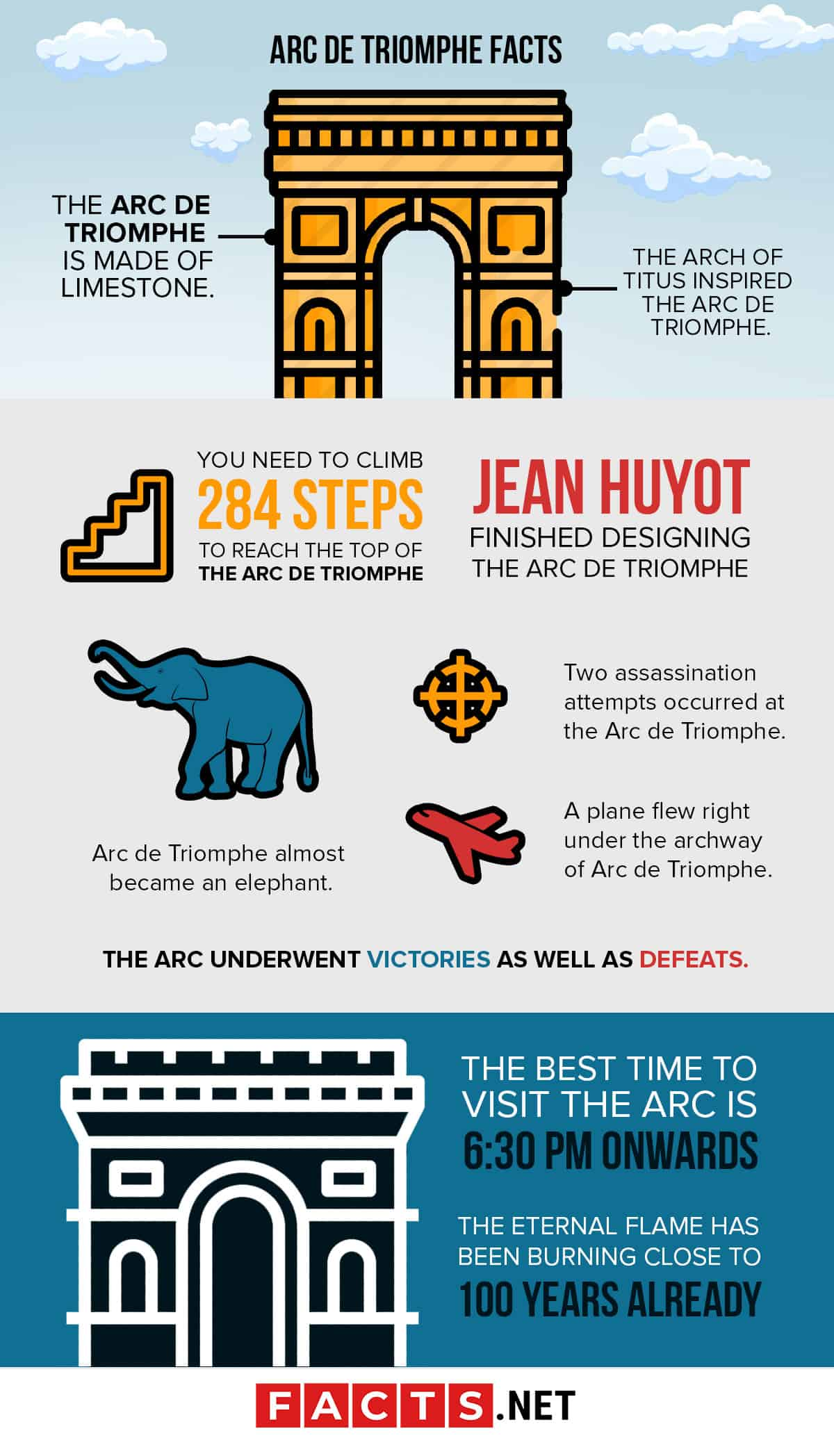 Arc De Triomphe Facts Infographics