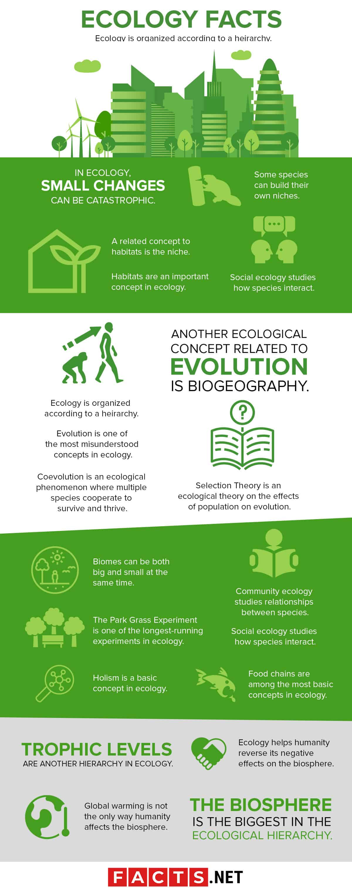 Ecology Facts Infographics