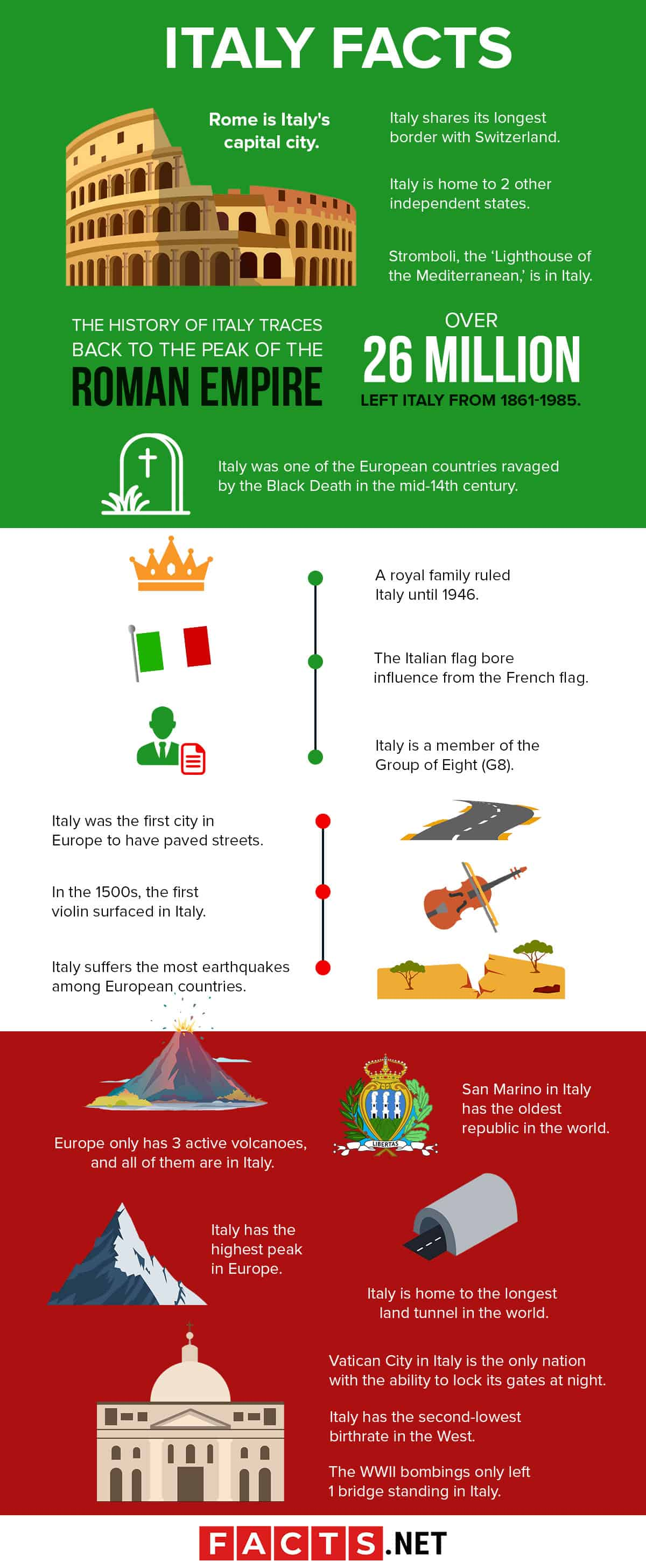 Italy Facts Infographics