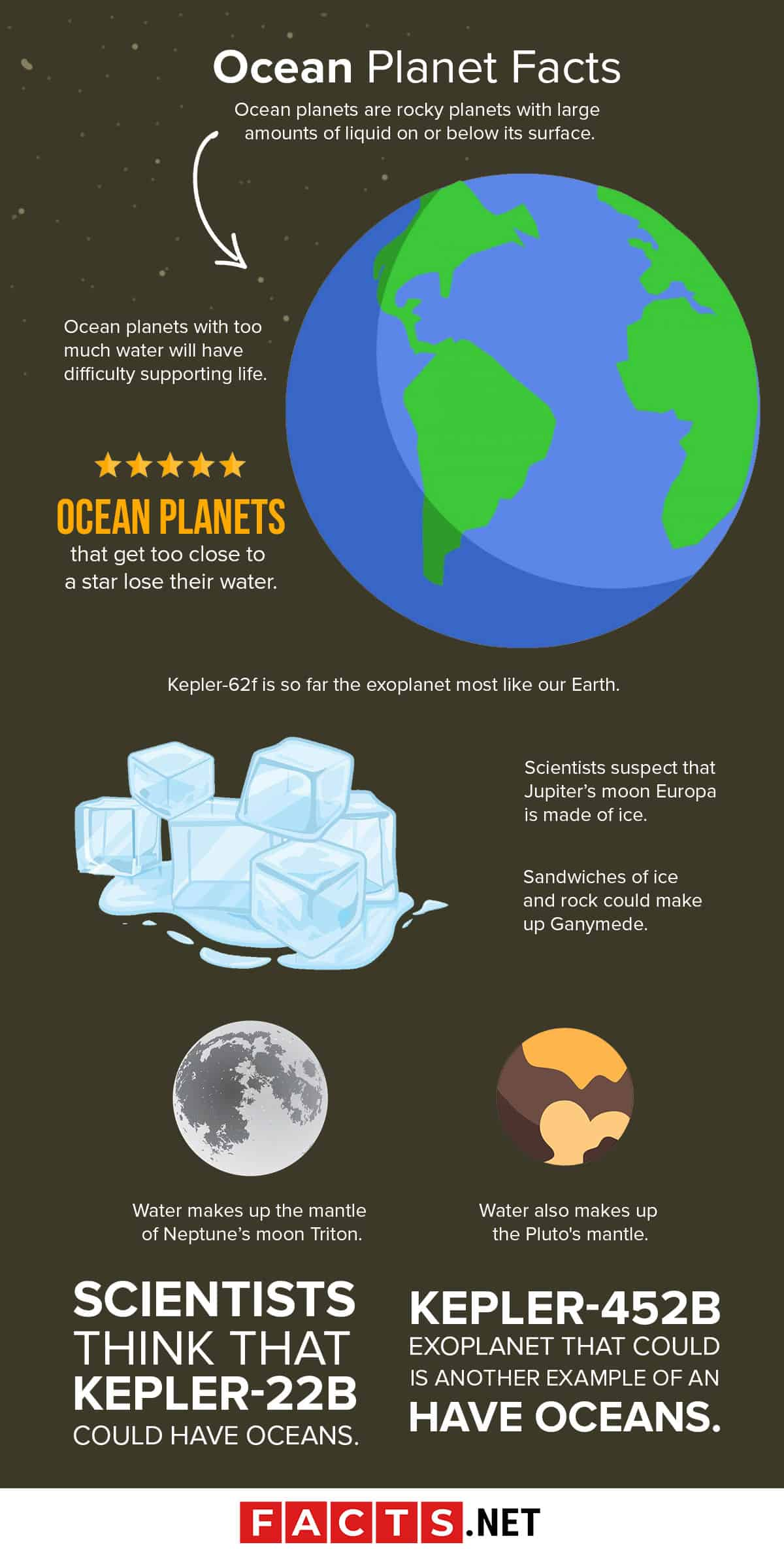 Ocean Planet Facts Infographics