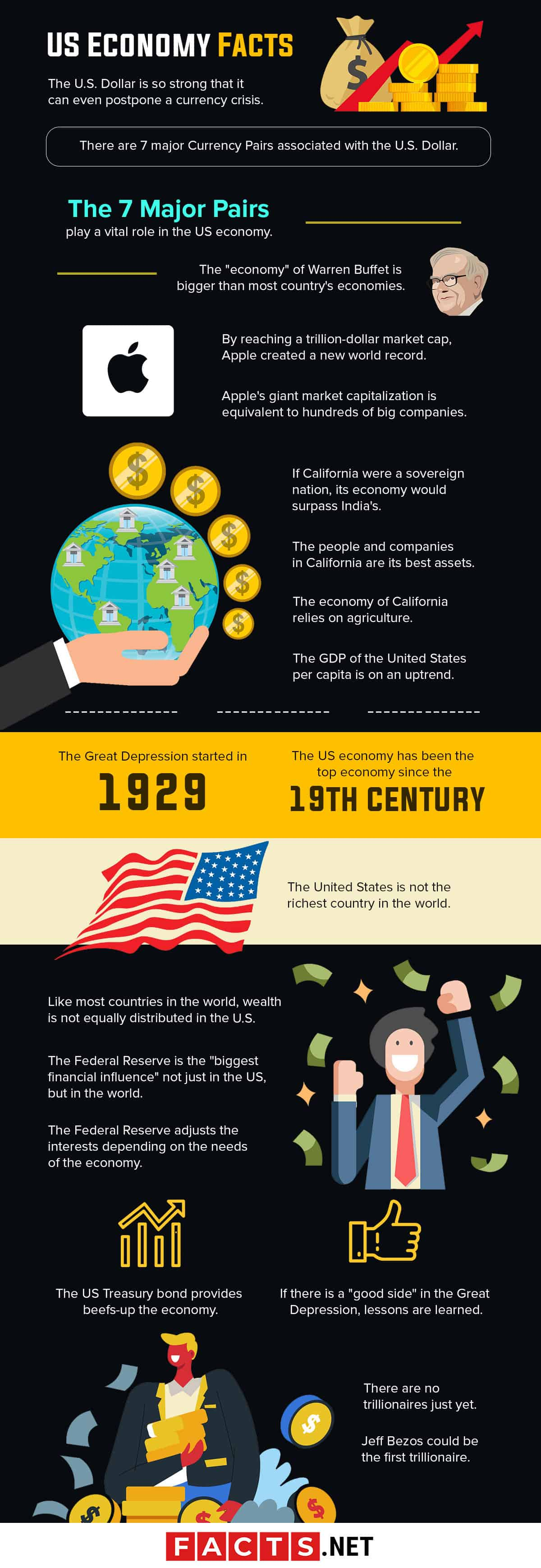 US Economy Facts Infographics