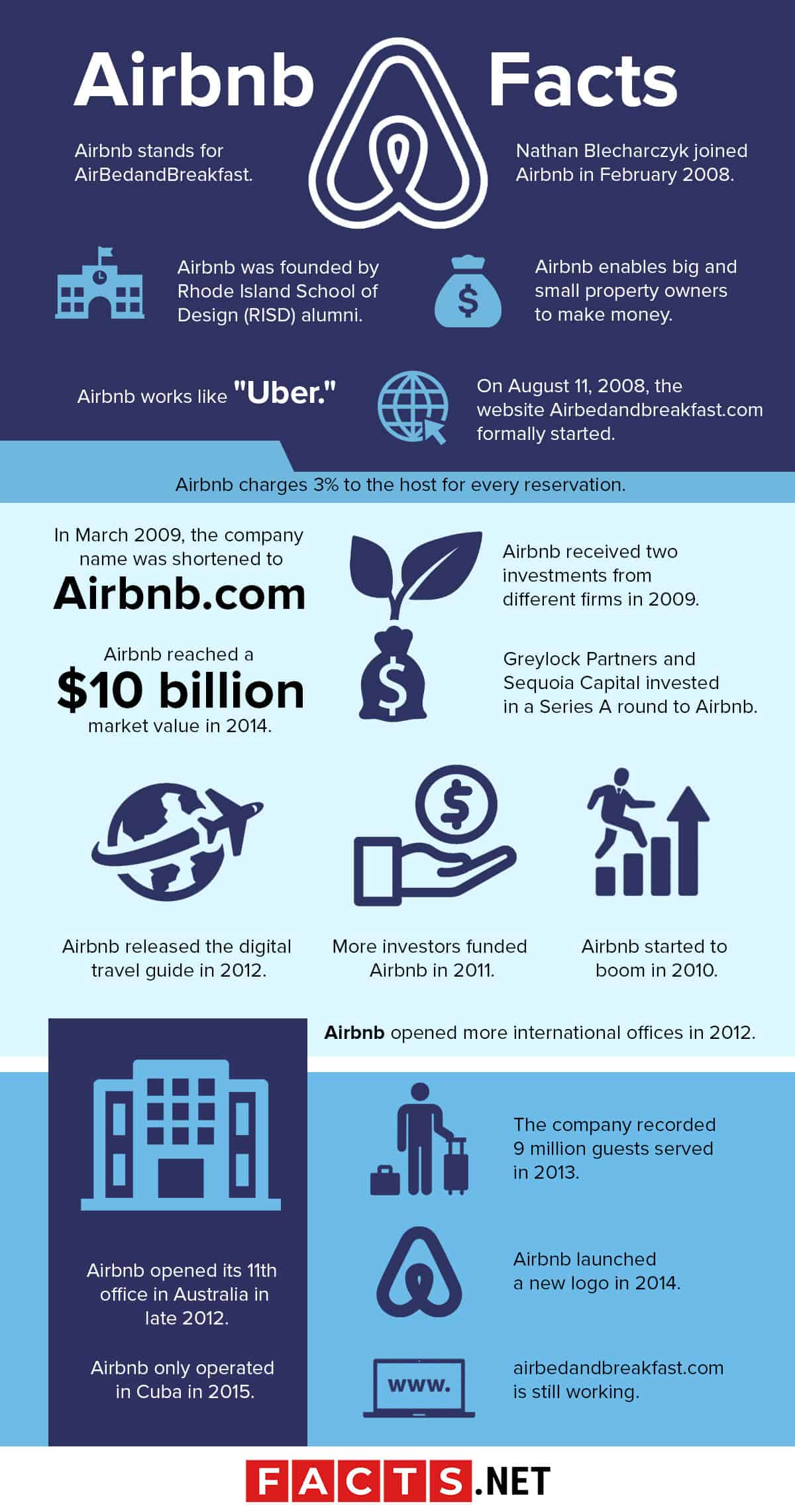 Airbnb Facts Infographics