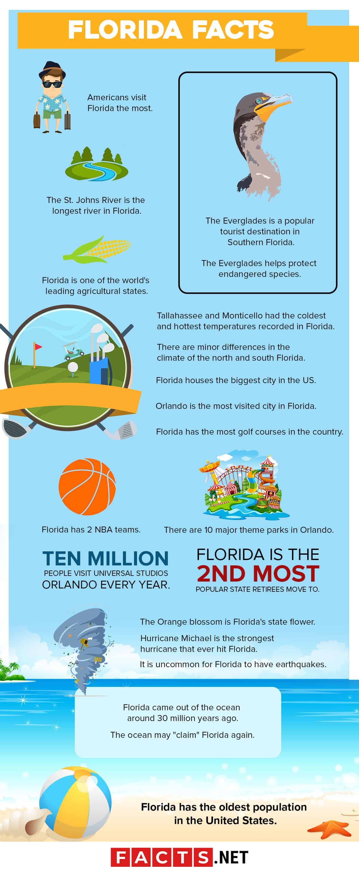 Florida Facts Infographics