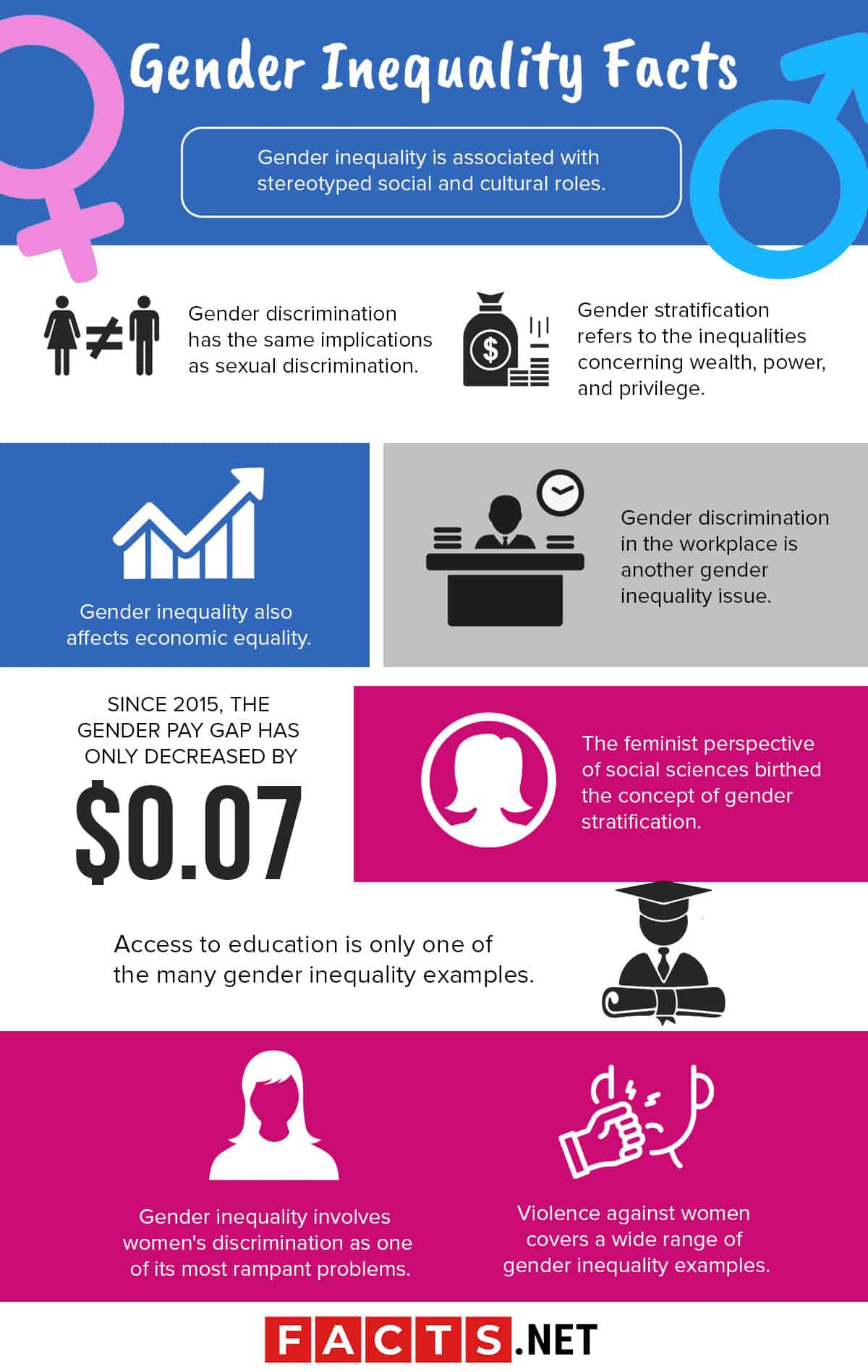 Gender Inequality Facts Infographics
