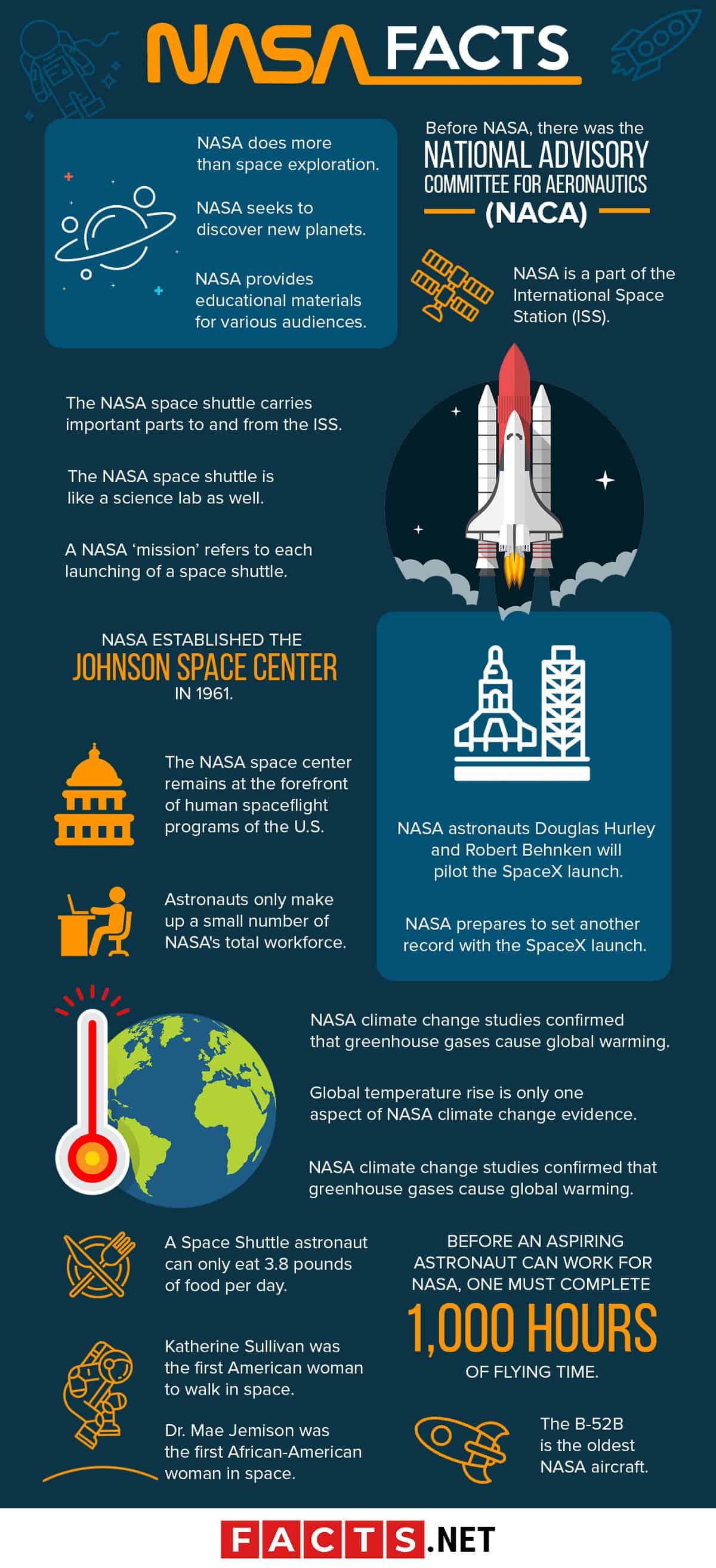 NASA Facts Infographics