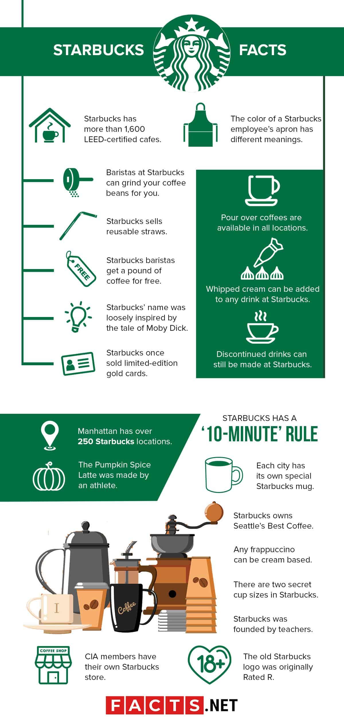 Starbucks Facts Infographics